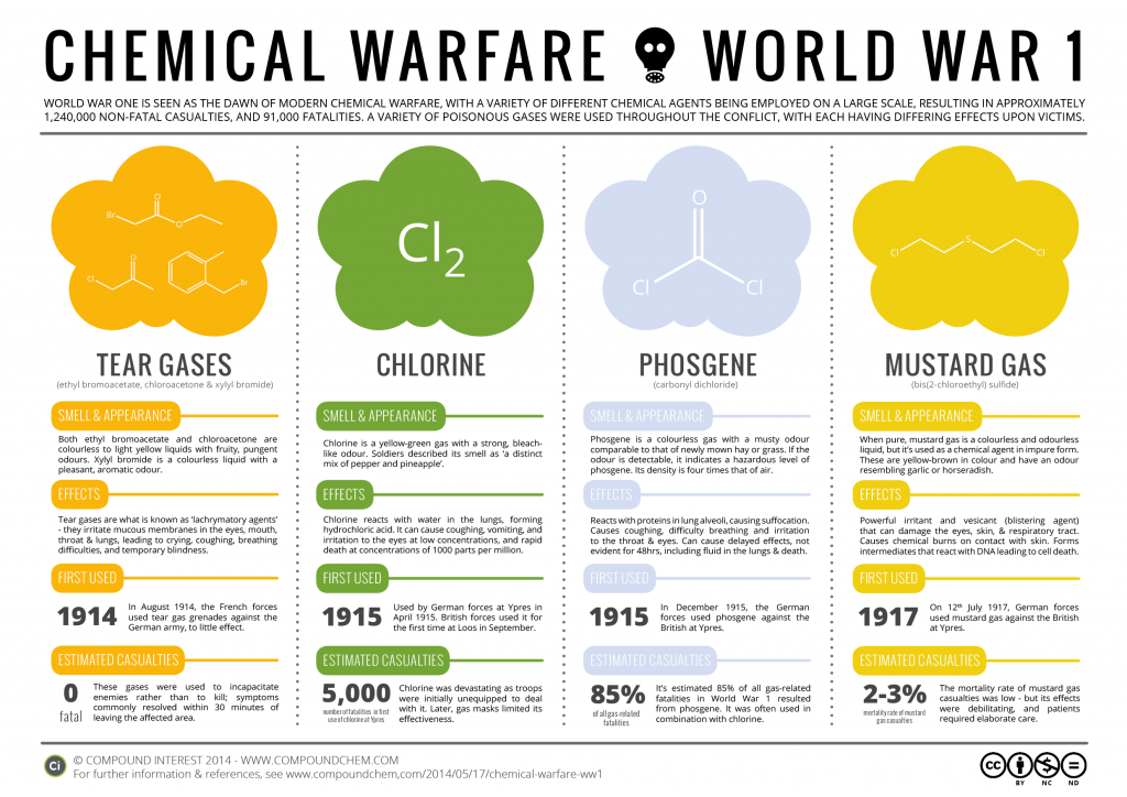 U.S. HISTORY OF CHEMICAL WEAPONS USE AND COMPLICITY IN WAR