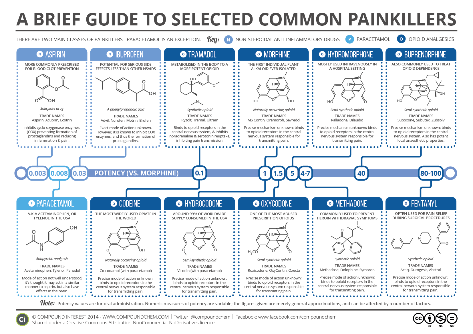 A Brief Guide to Common Painkillers | Compound Interest