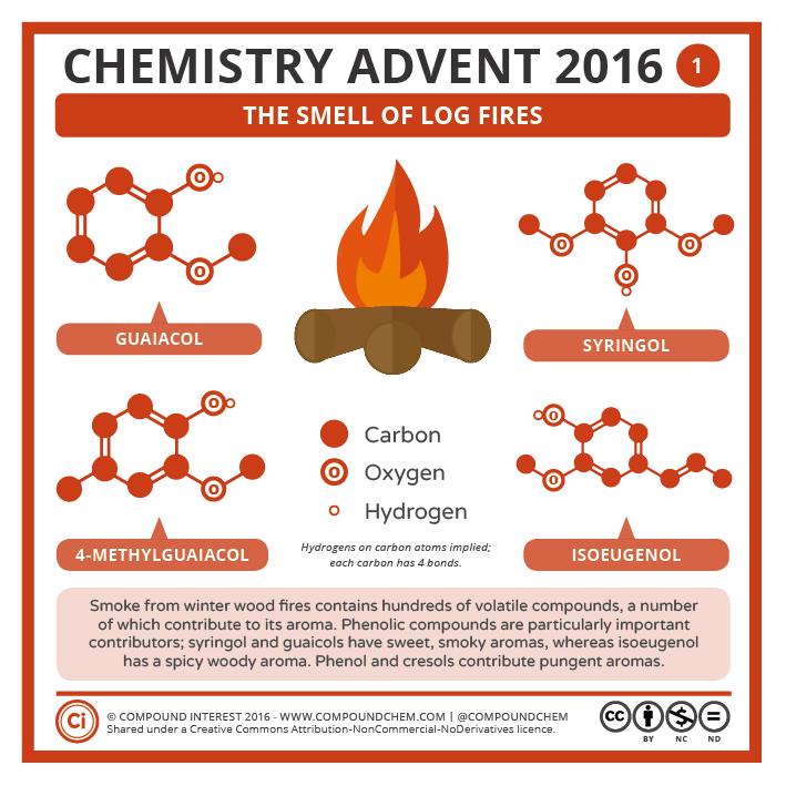 Compound Interest - 1 December – The Smell of Log Fires