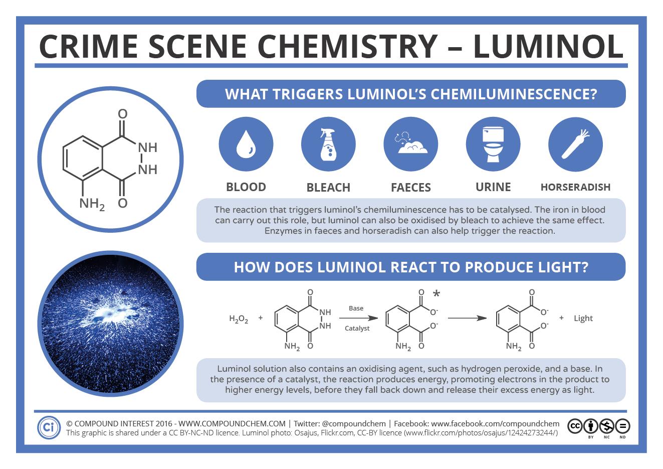crime scene chemistry  u2013 luminol  blood  u0026 horseradish