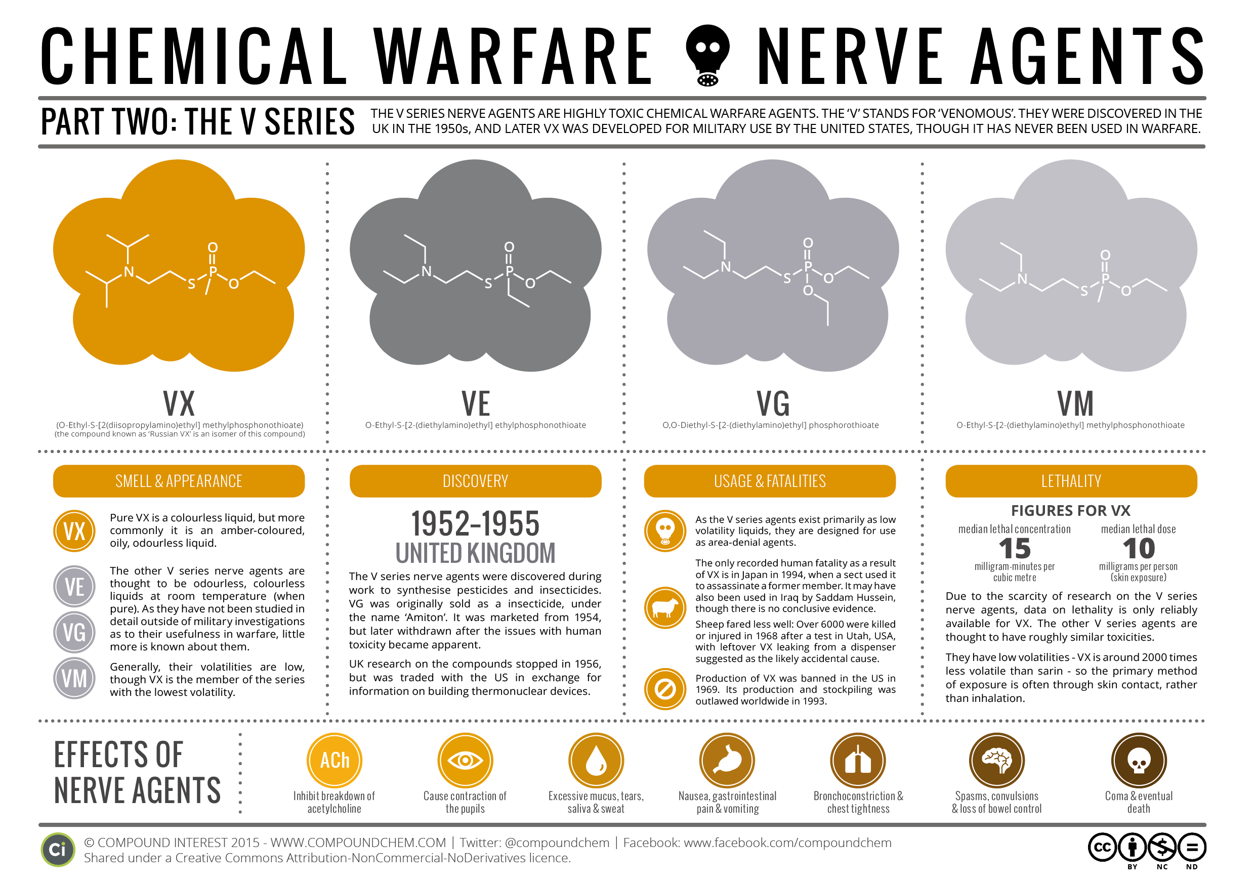 Chemical Warfare Amp Nerve Agents Part Ii The V Series